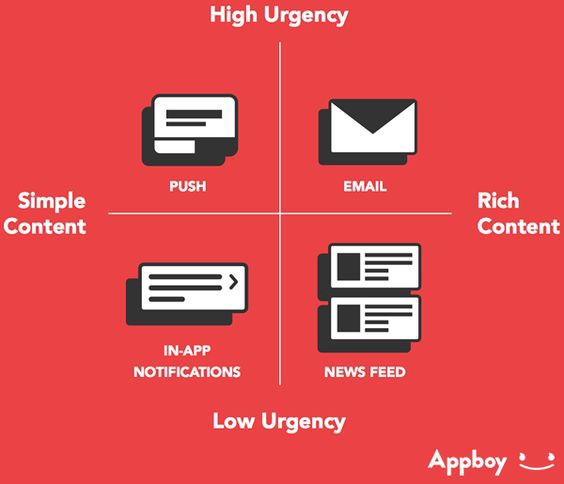 Select proper notification type based on urgency and content